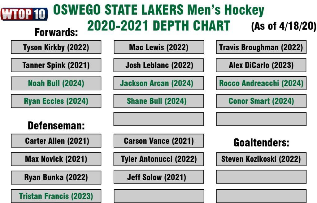 Oswego State Men S Hockey 2020 2021 Roster Updates Wtop10