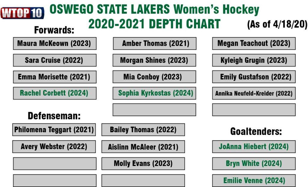 Oswego State Women S Hockey 2020 2021 Roster Updates Wtop10